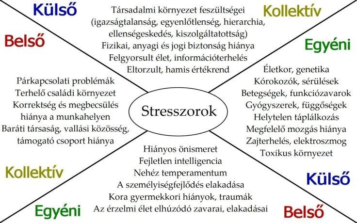 Stresszorok.jpg